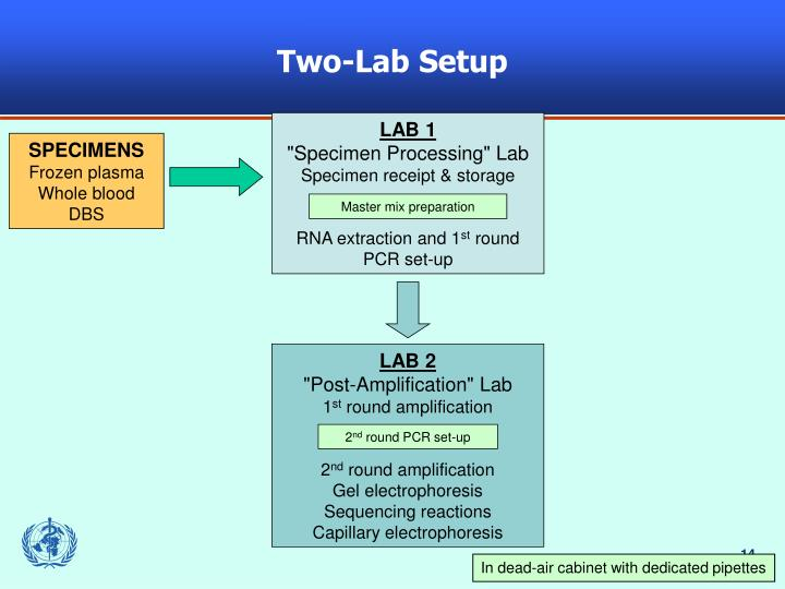 Two-Lab Setup