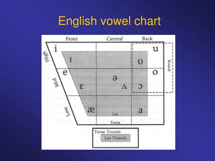 English vowel chart