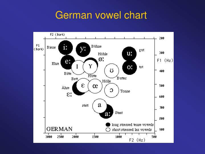 German vowel chart
