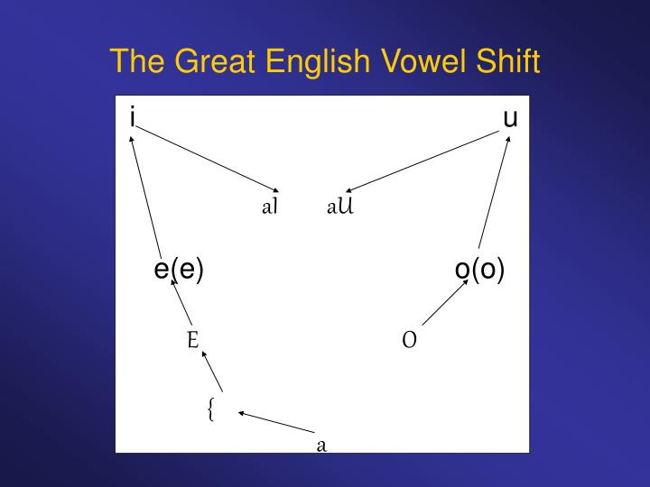 The Great English Vowel Shift