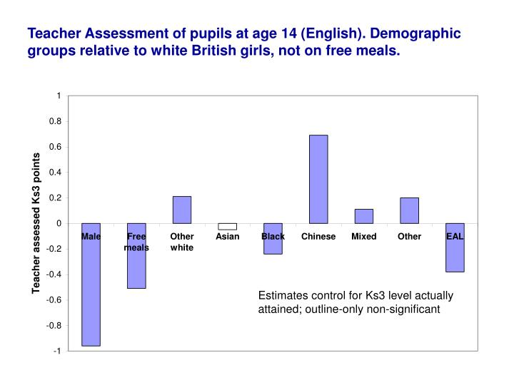 Teacher Assessment of pupils at age 14 (English). Demographic groups relative to white British girls, not on free meals.