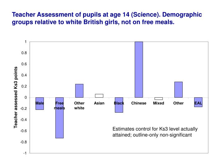 Teacher Assessment of pupils at age 14 (Science). Demographic groups relative to white British girls, not on free meals.
