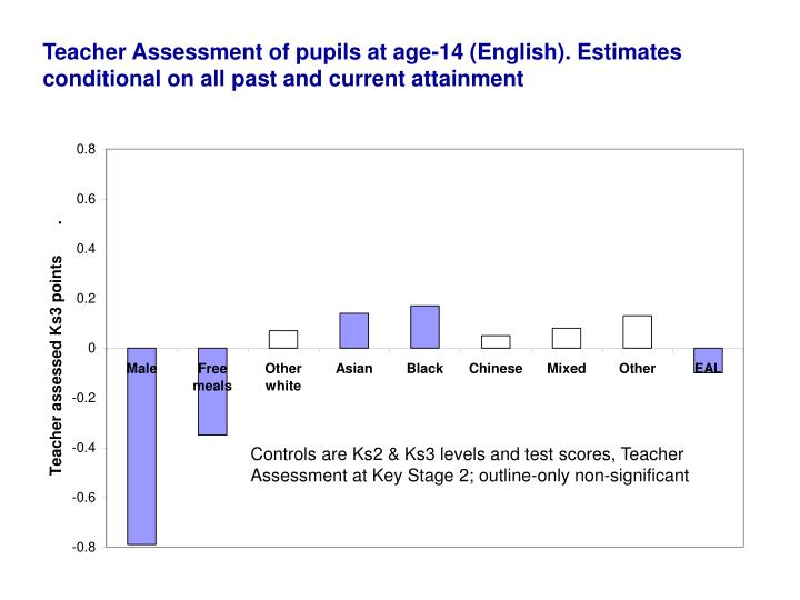 Teacher Assessment of pupils at age-14 (English). Estimates conditional on all past and current attainment