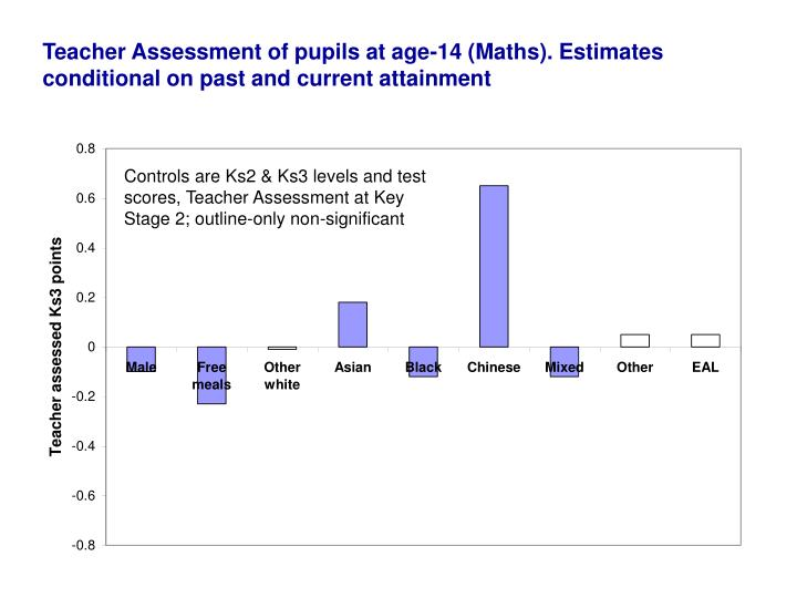 Teacher Assessment of pupils at age-14 (Maths). Estimates conditional on past and current attainment