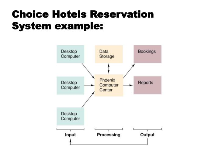 Choice hotels reservation system example