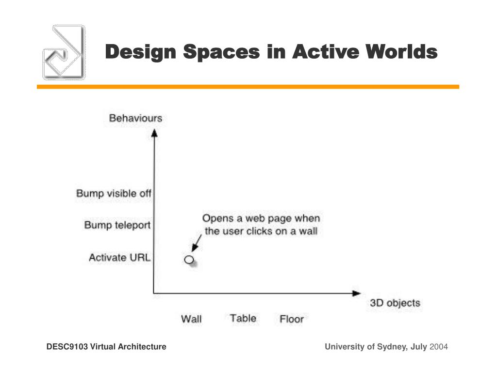 Design Spaces in Active Worlds