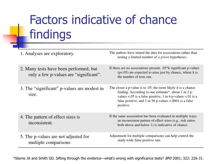 Factors indicative of chance findings
