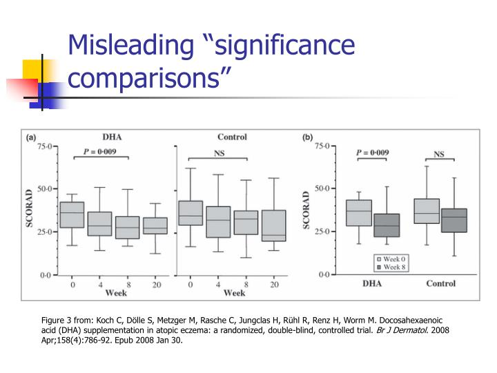 "Misleading ""significance comparisons"""