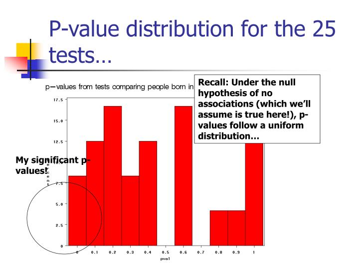 My significant p-values!