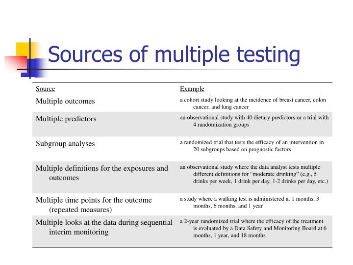 Sources of multiple testing