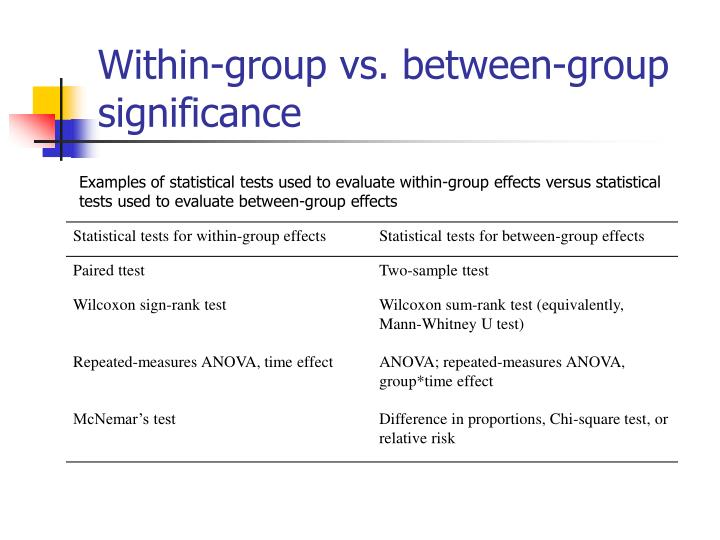 Within-group vs. between-group significance