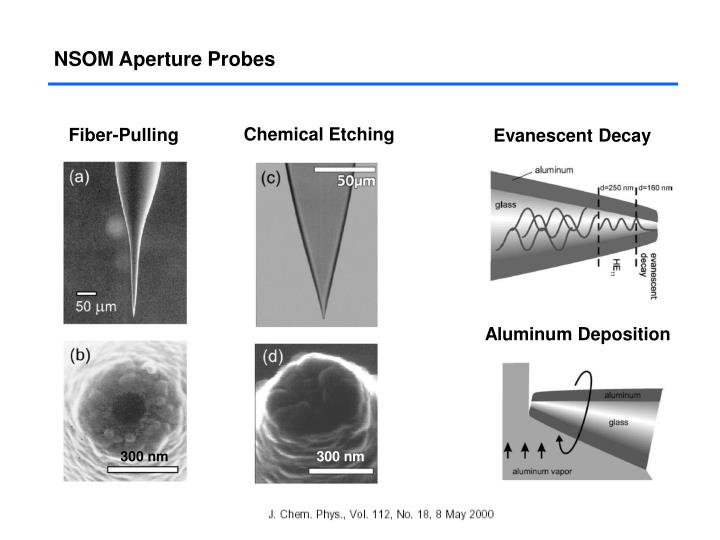 NSOM Aperture Probes