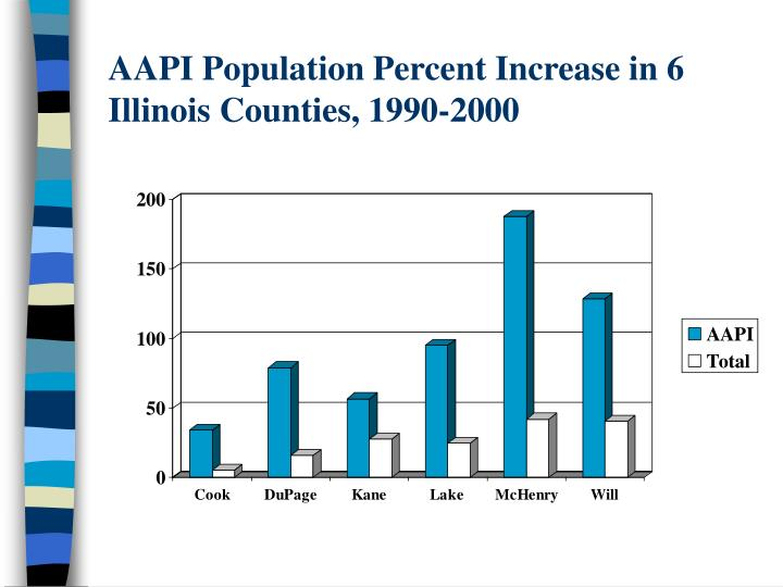 AAPI Population Percent Increase in 6 Illinois Counties, 1990-2000