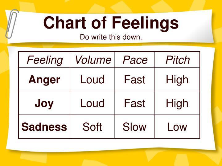 Chart of Feelings