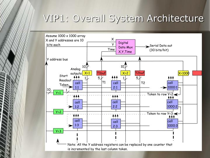 VIP1: Overall System Architecture