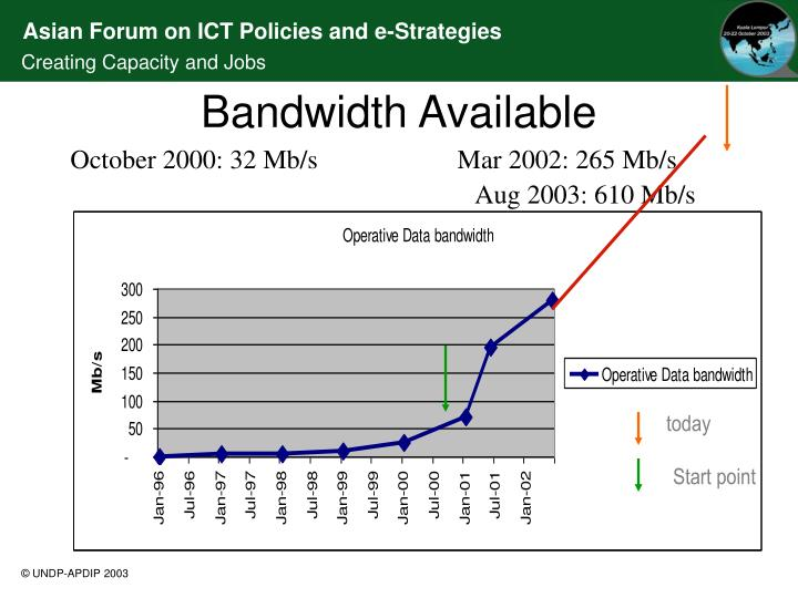 Bandwidth Available