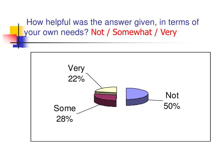 How helpful was the answer given, in terms of your own needs?