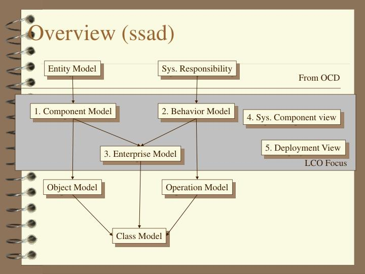 Overview (ssad)