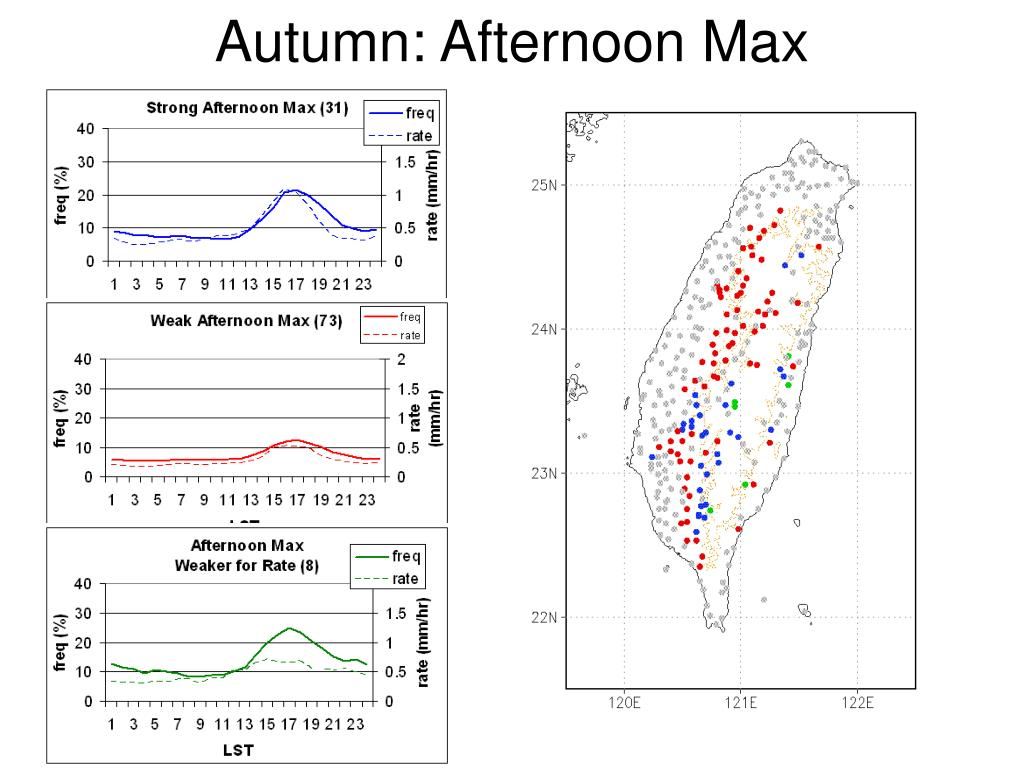 Autumn: Afternoon Max