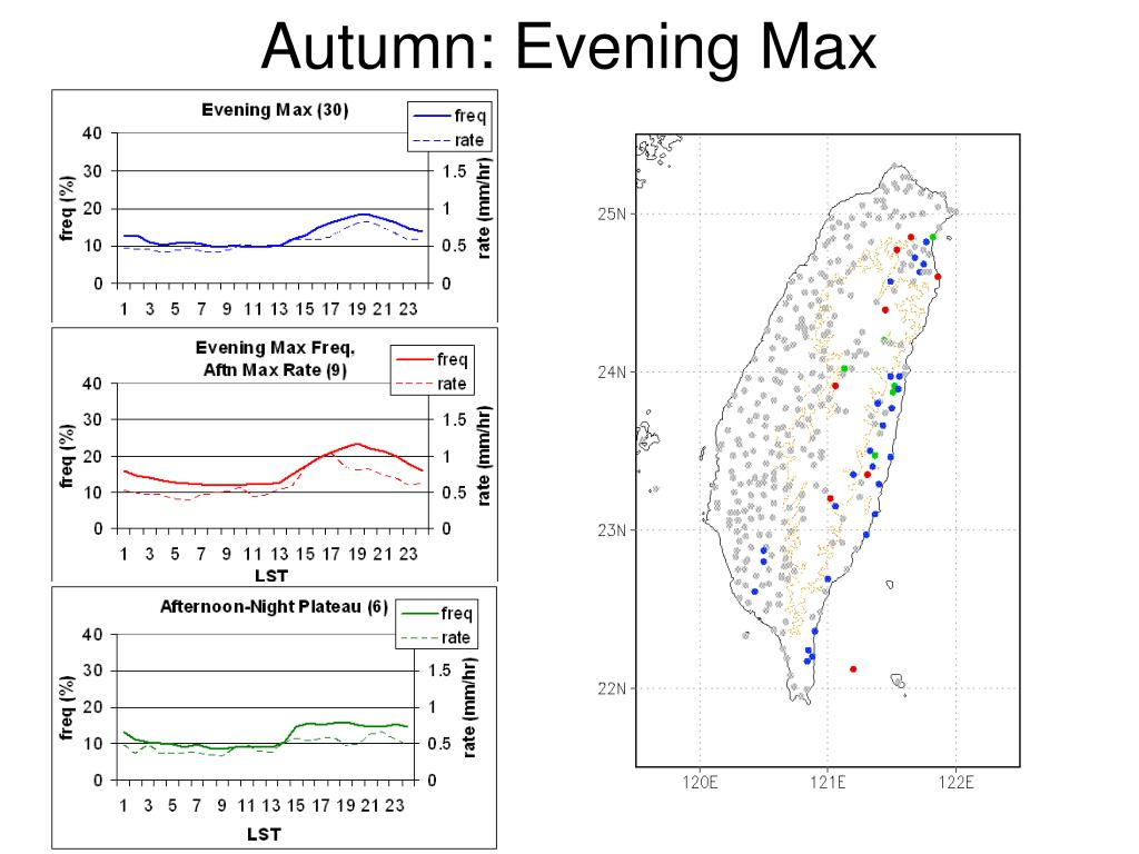 Autumn: Evening Max