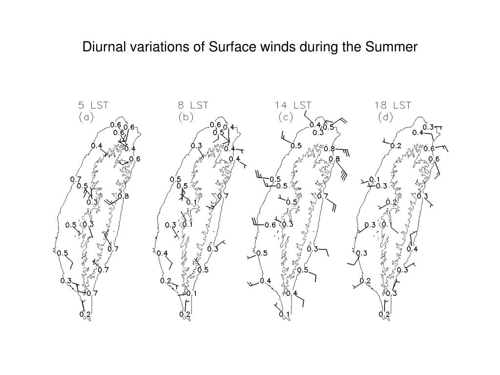 Diurnal variations of Surface winds during the Summer