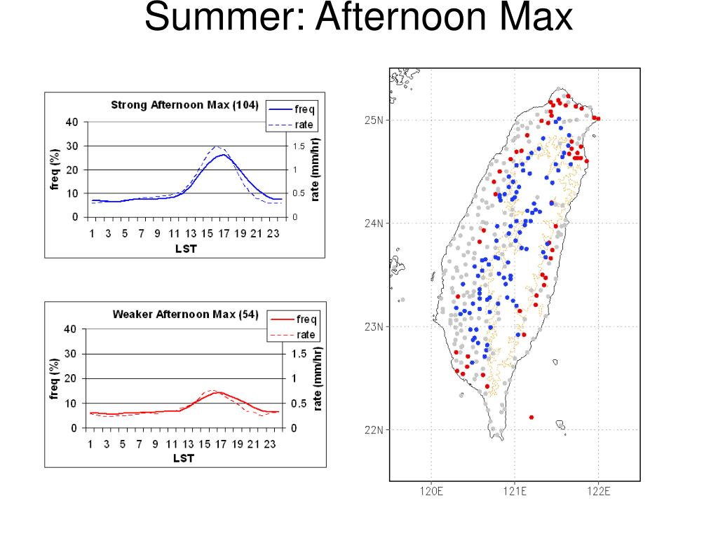 Summer: Afternoon Max