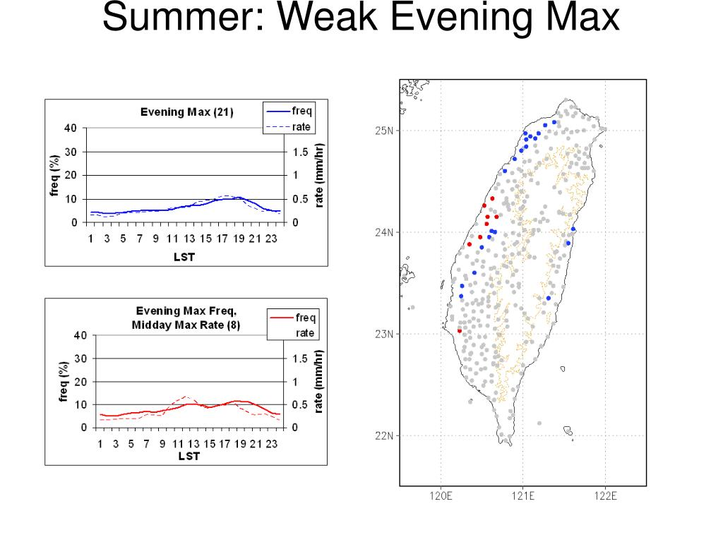 Summer: Weak Evening Max