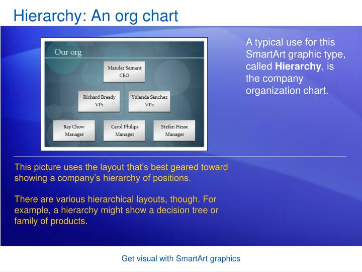 Hierarchy: An org chart