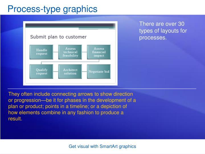 Process-type graphics