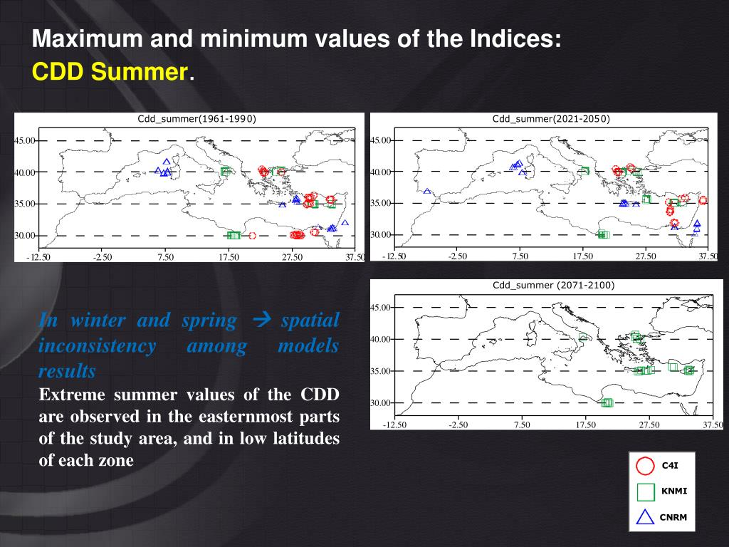 Maximum and minimum values of the Indices: