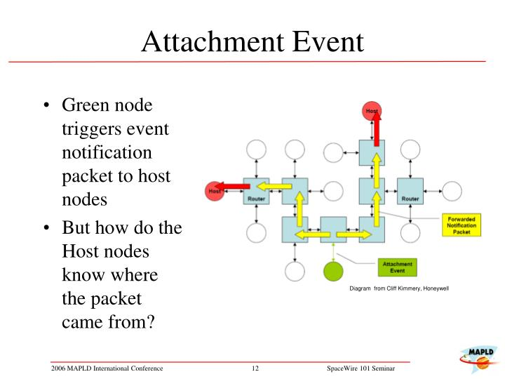 Attachment Event