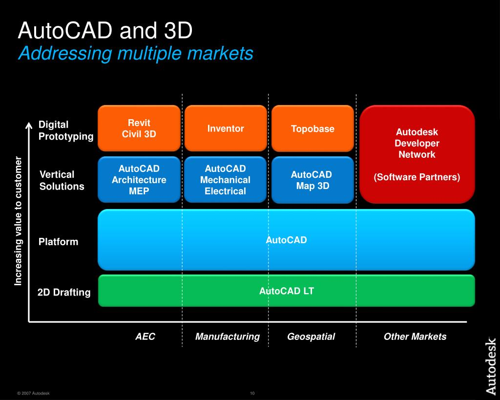 AutoCAD and 3D
