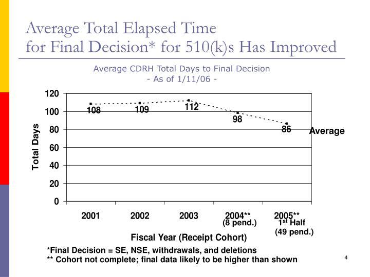 Average Total Elapsed Time