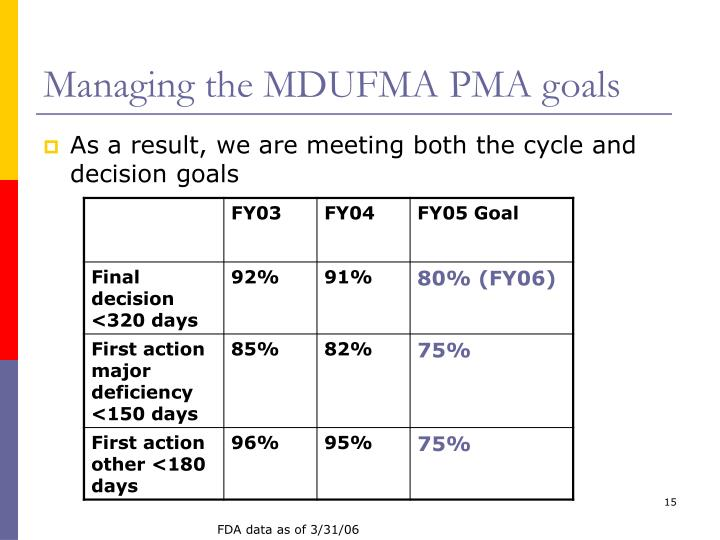 Managing the MDUFMA PMA goals