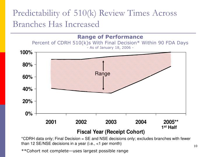 Predictability of 510(k) Review Times Across Branches Has Increased