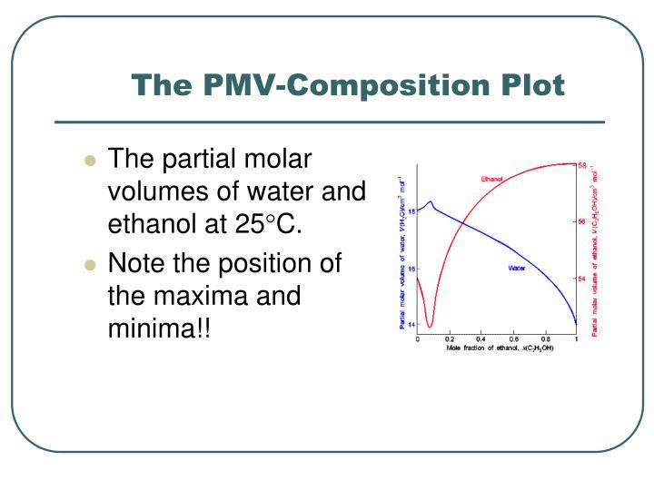 The PMV-Composition Plot