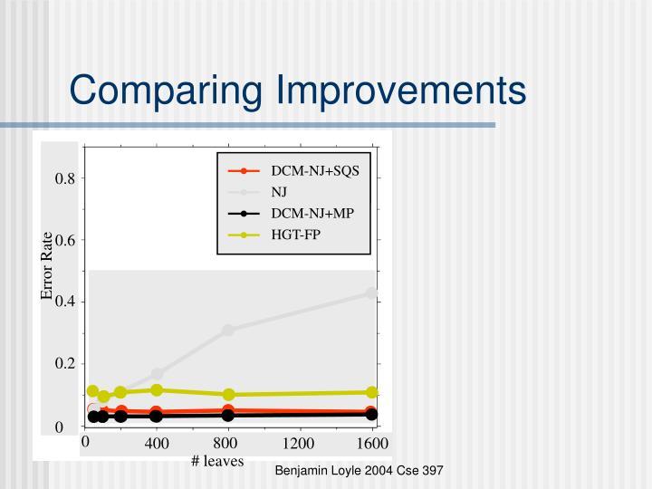 Comparing Improvements