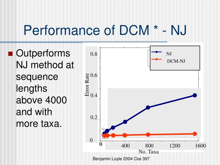 Performance of DCM * - NJ