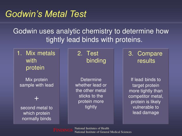 Godwin's Metal Test