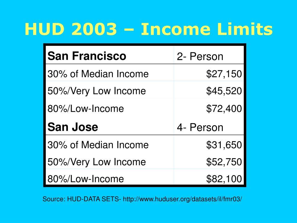 HUD 2003 – Income Limits