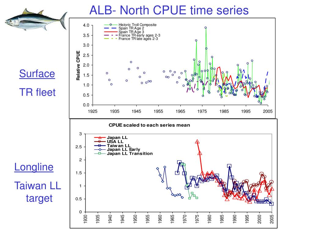ALB- North CPUE time series