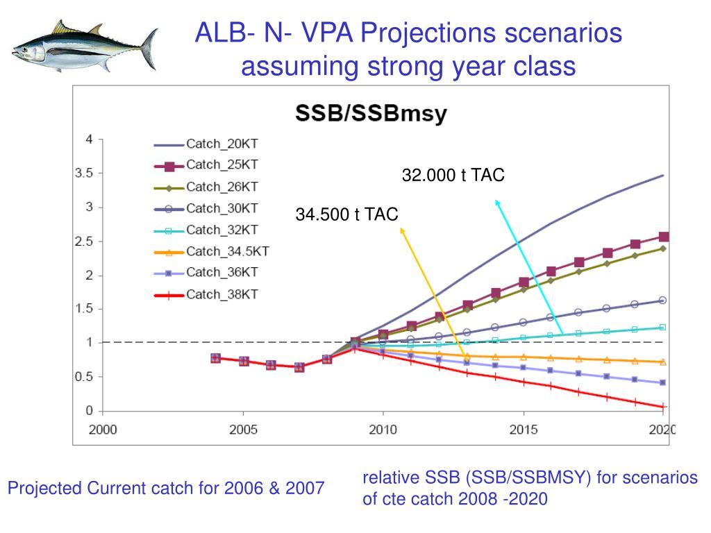 ALB- N- VPA Projections scenarios