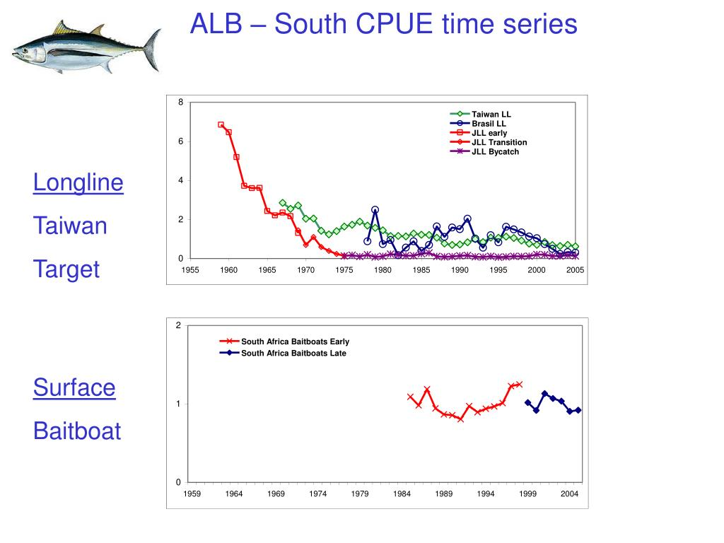 ALB – South CPUE time series