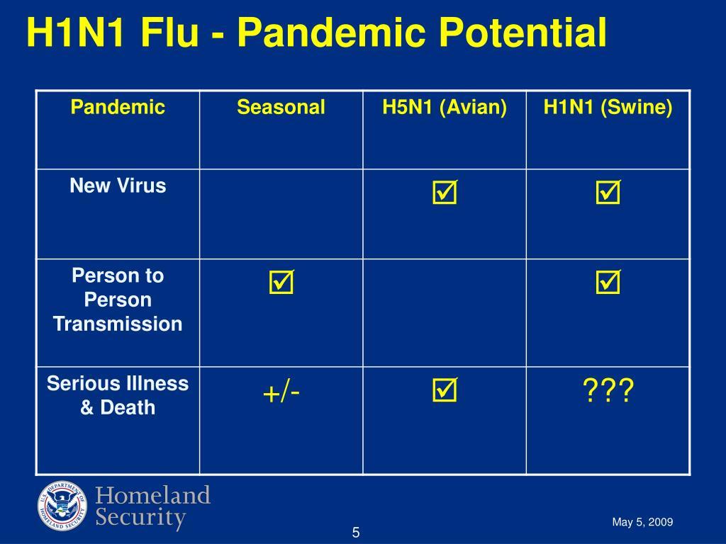 H1N1 Flu - Pandemic Potential