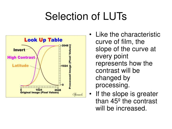 Selection of LUTs
