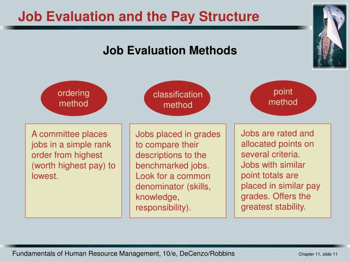Job Evaluation Methods