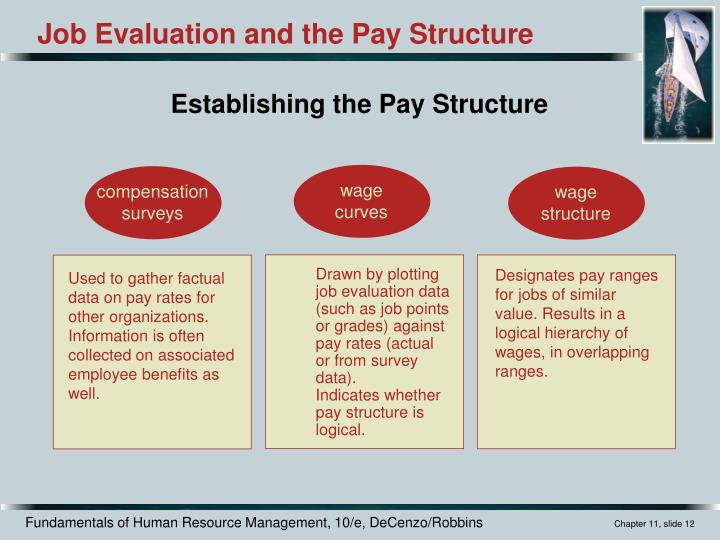 Establishing the Pay Structure