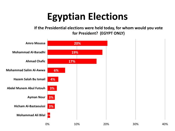 Egyptian Elections