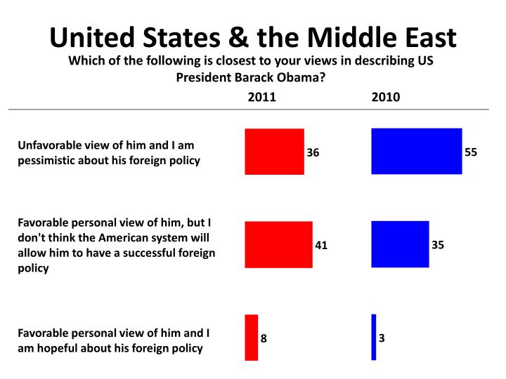 United States & the Middle East