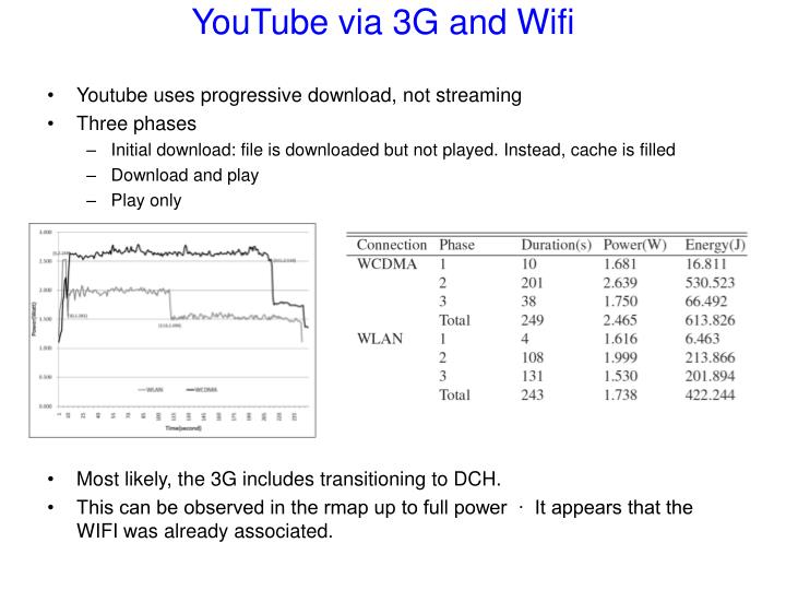 Youtube via 3g and wifi
